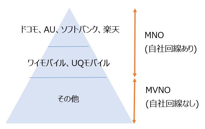 通信キャリア体系図