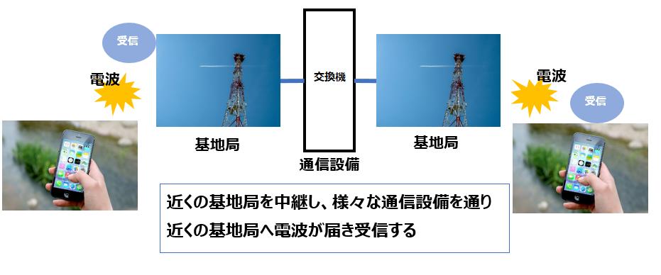 電波届く仕組み図