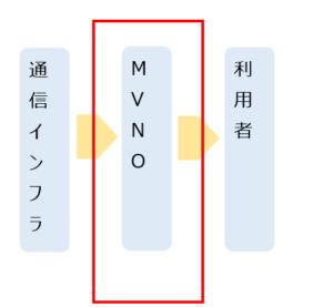 MVNOサービスイメージ
