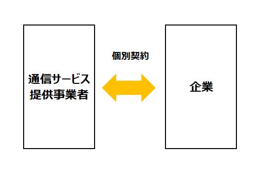 相対契約イメージ図